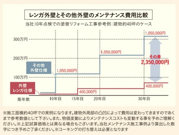 コストイメージ図2